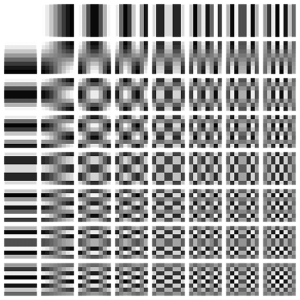 JPEG DCT Coefficients